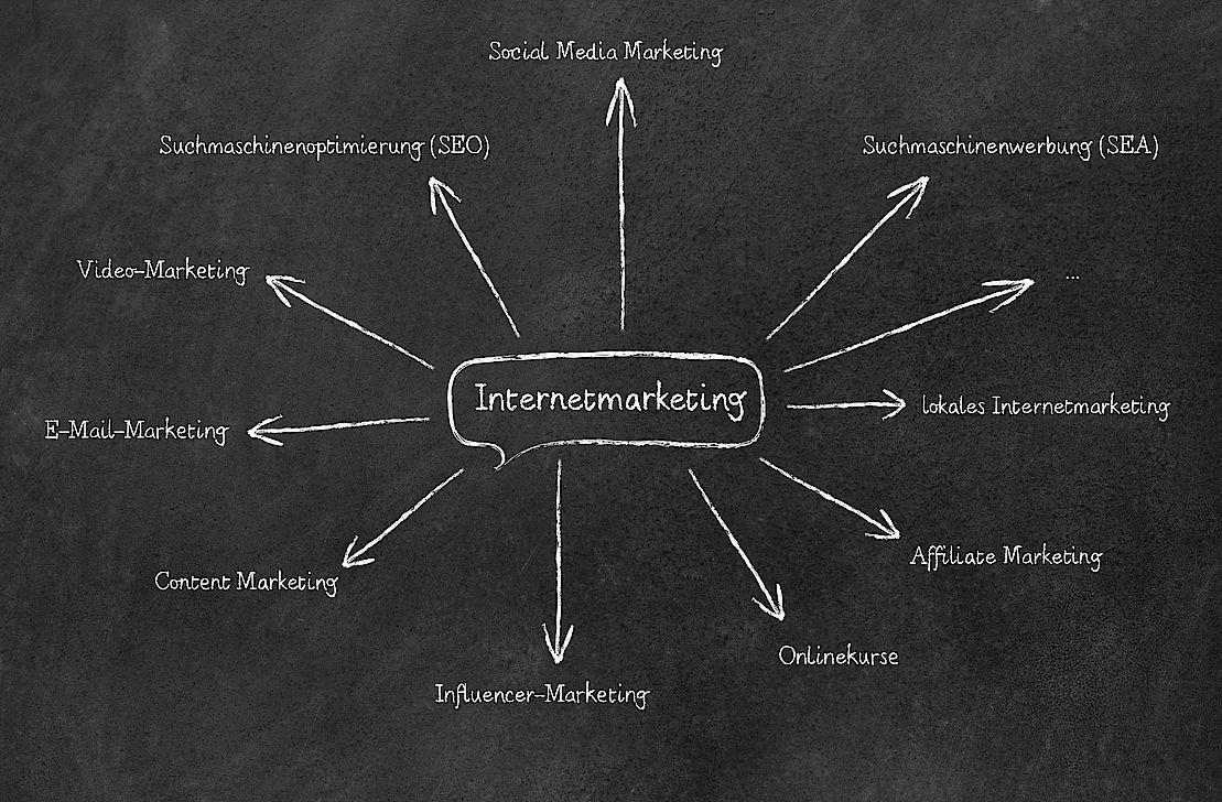 Mindmap Übersicht Internetmarketing Onlinemarketing