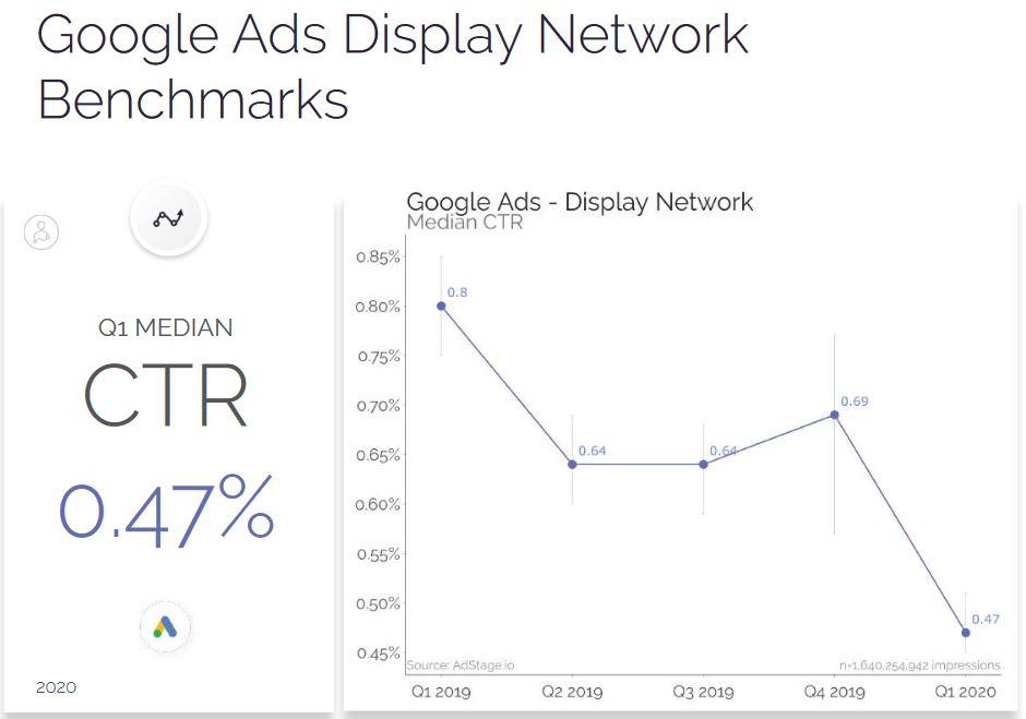 Google Ads CTR Q4 2020